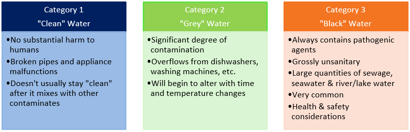 water is placed in three general classifications