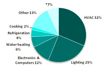 HVAC Energy Consumption in Commercial Buildings