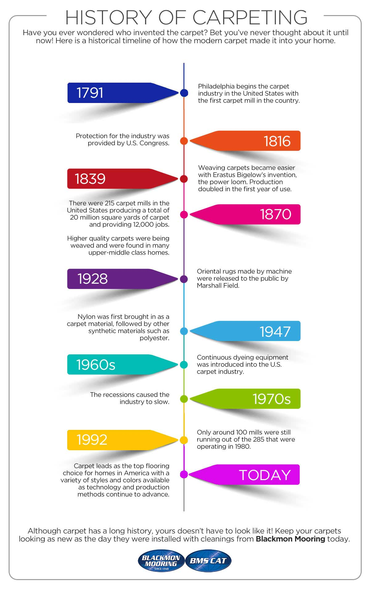 History of Carpeting Timeline Infographic