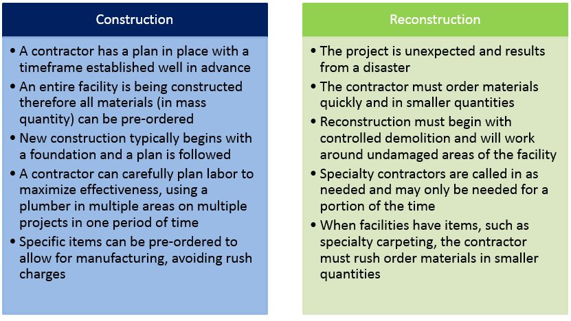 Construction versus Reconstruction