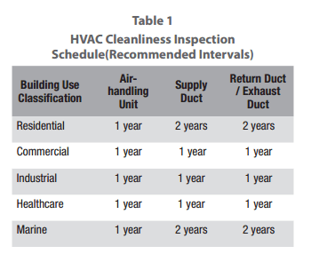 Recommended Air Duct Cleaning Schedule