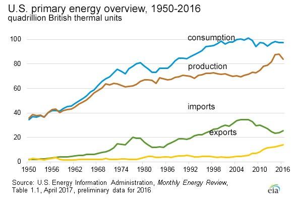 Increasing Energy Consumption