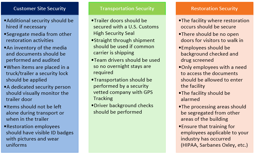 Security Points
