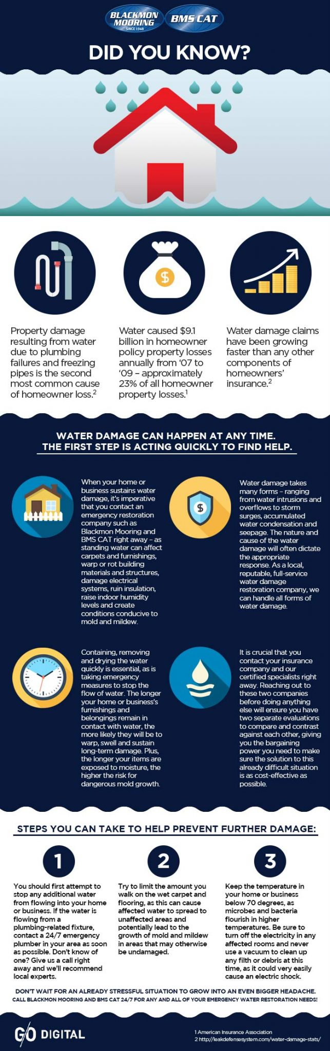 Water Damage Facts and Information
