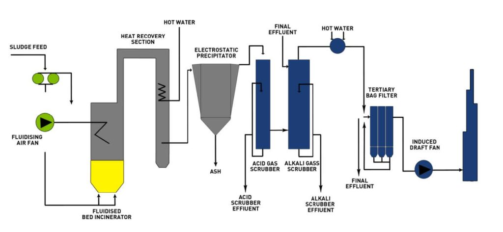 typical incineration process