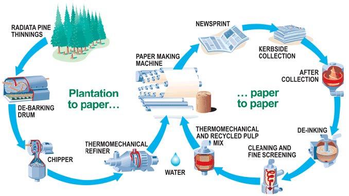 Paper pulverizing